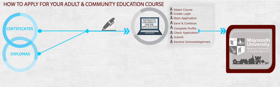DACE_How to Apply for your cert and diploma course schema