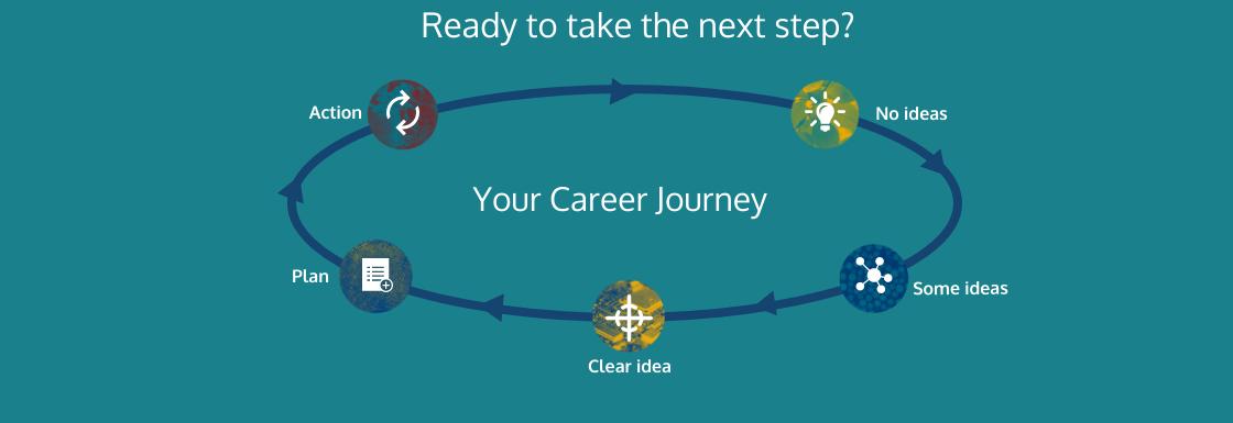 Take your next step - no idea, some idea, clear idea, plan, action