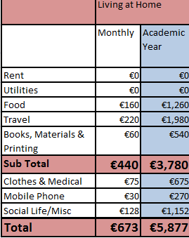 At Home Living Expenses