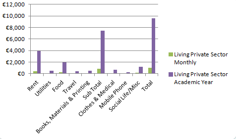 Off Campus Living Expense Figures