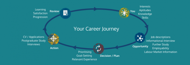 Your Career journey_you, opportunity, decision, action, review