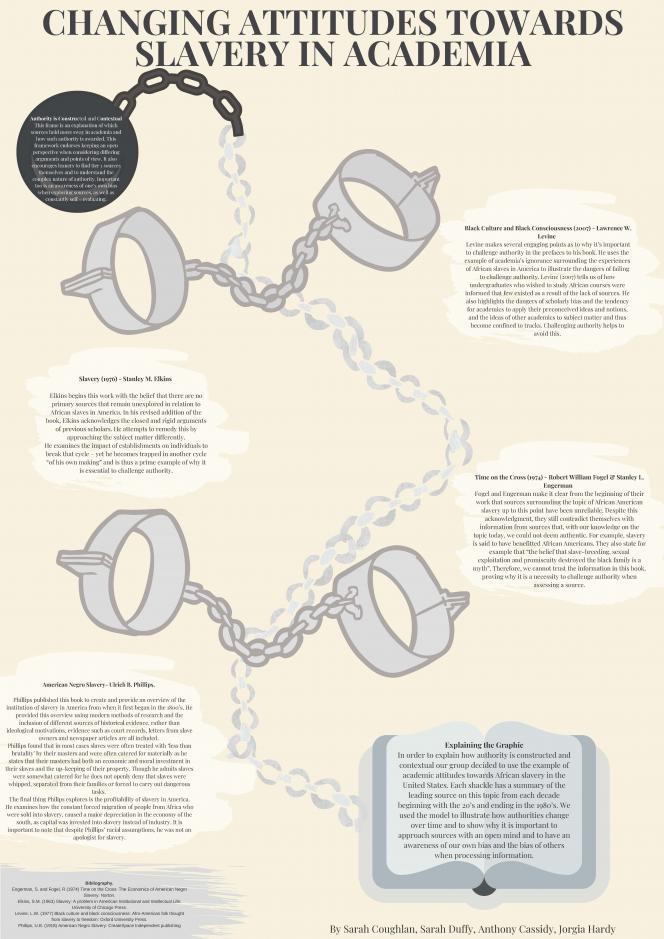 Changing Attitudes towards slavery in academia