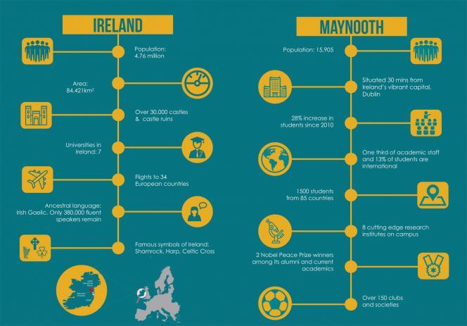 IO_Maynooth University and Ireland at a Glance