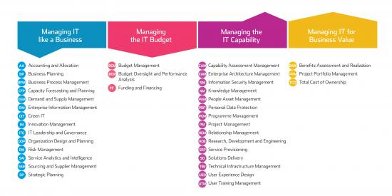 35 Critical Capabilities in the IT-CMF