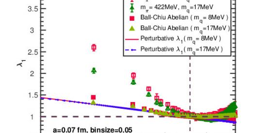 Plot of the quark-gluon vertex