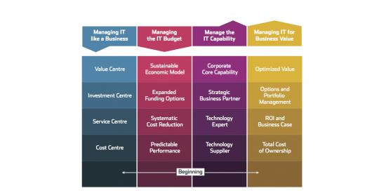 IT-CMF Macro Capabilities